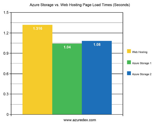Web Page Load Time Average