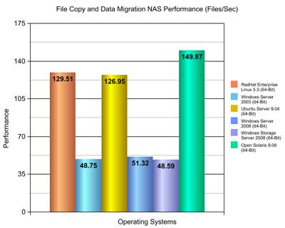 Flexense Data Management Software Nas Performance