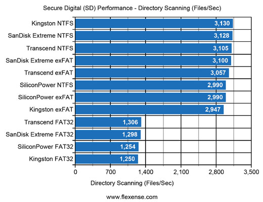 SD Flash Cards Disk Space Analysis Performance