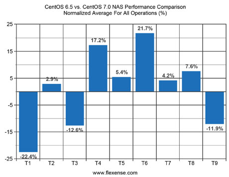 CentOS 6.5 vs. CentOS 7.0 NAS Performance Comparison