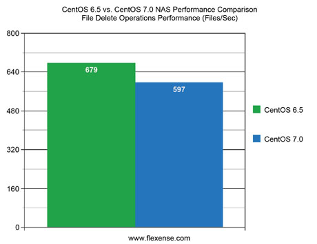 CentOS 6.5 vs. CentOS 7.0 NAS Performance File Delete Operations