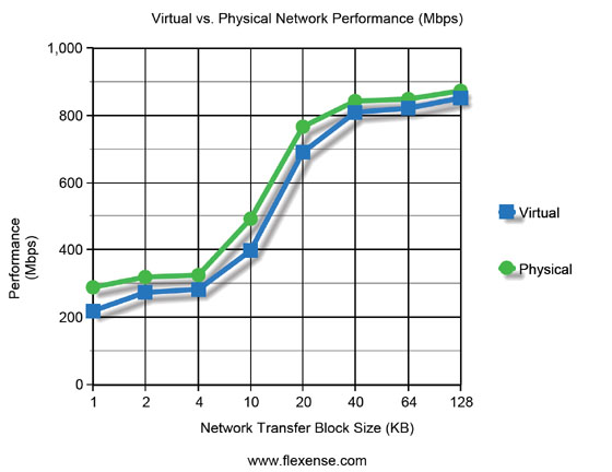 machine performance vs physical