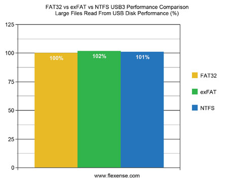 FAT32 vs. exFAT vs. NTFS USB3 Large Files Read Performance