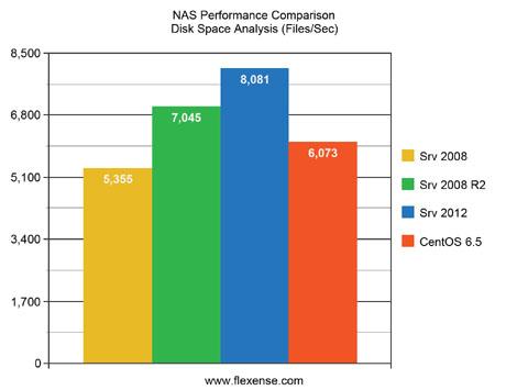 Flexense - Data Management Software - Server 2008 vs  Server