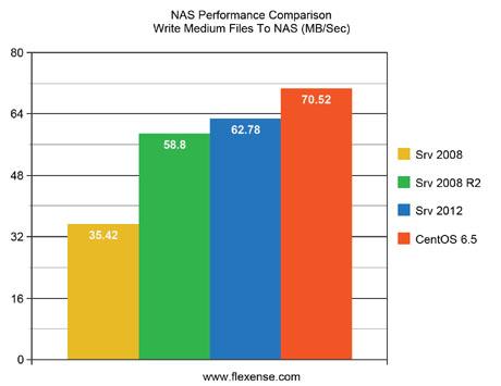 Flexense - Data Management Software - Server 2008 vs  Server 2012 vs