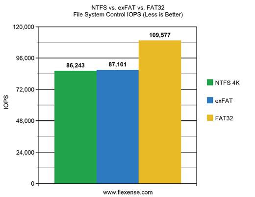 Flexense - Data Management Software - FAT32 vs  exFAT vs