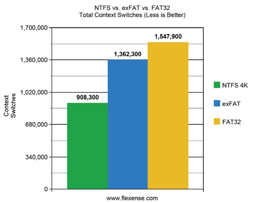 FAT32 vs. exFAT vs. NTFS USB3 Total Context Switches
