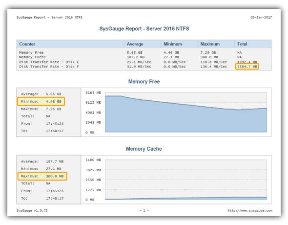 SysGauge Performance Report - Server 2016 File Copy NTFS
