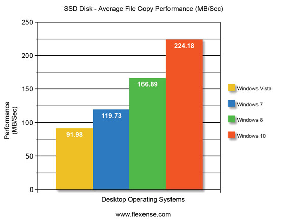 Windows 10 Average File Copy Performance