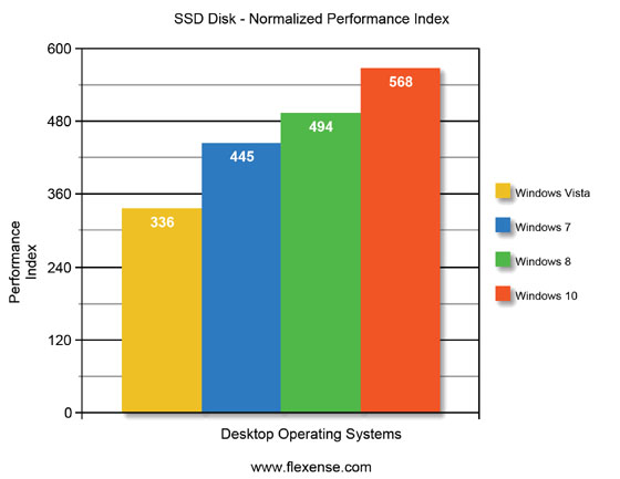 Windows 10 Normalized Disk Performance Index
