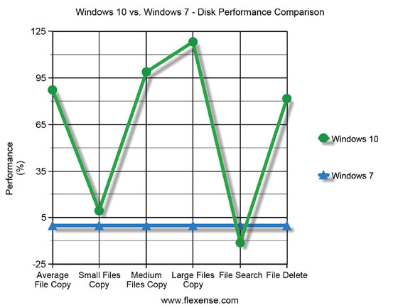 Windows 10 vs. Windows 7 Disk Performance