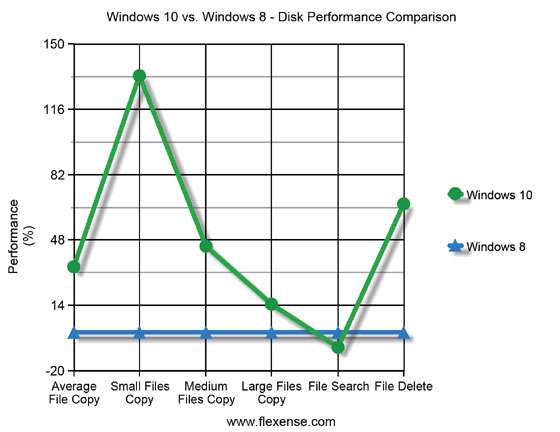 Windows 10 vs. Windows 8 Disk Performance